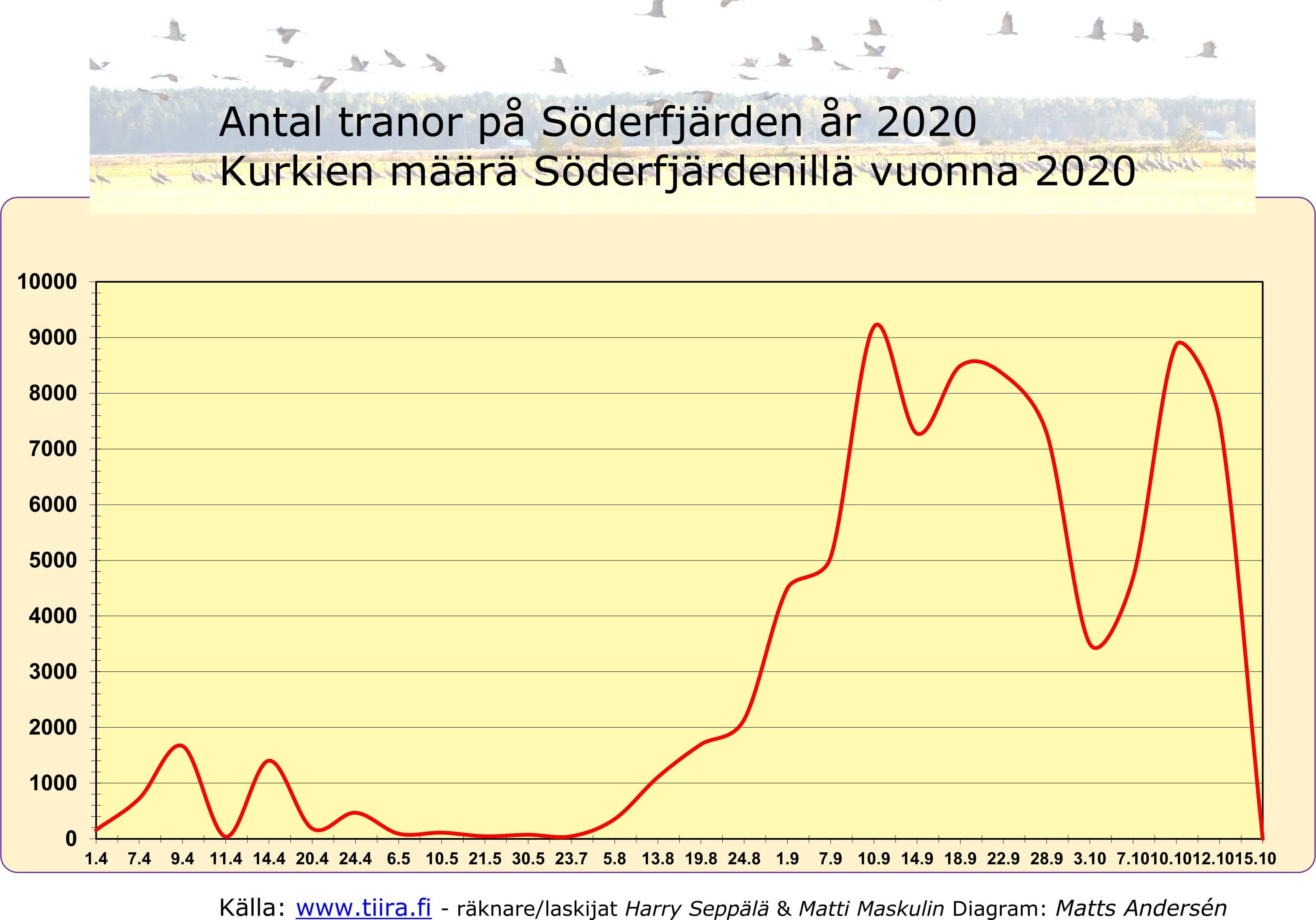 Trandiagram SFJ år 2020.jpg