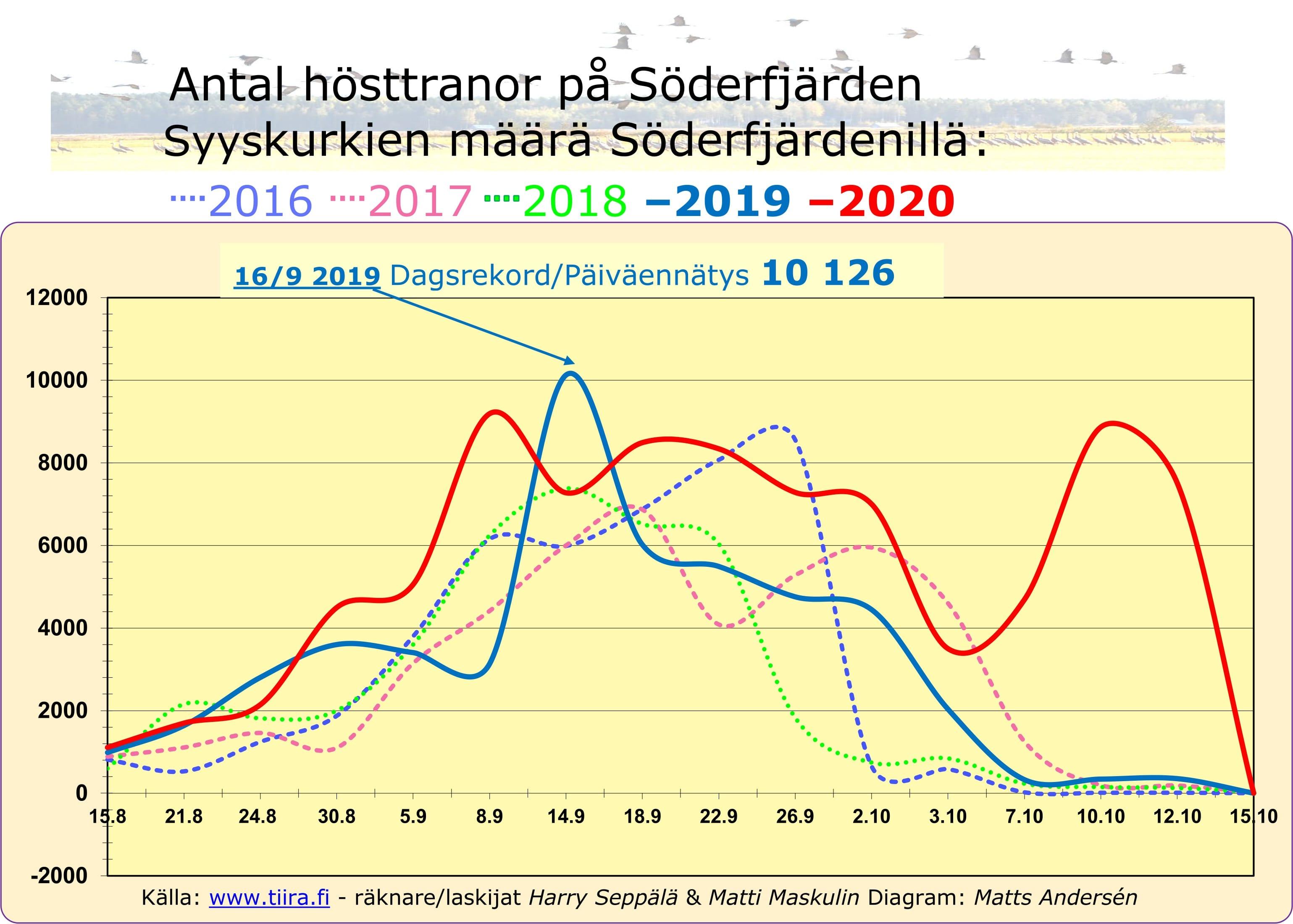 TrandiagramL SFJ 2016-2020.jpg